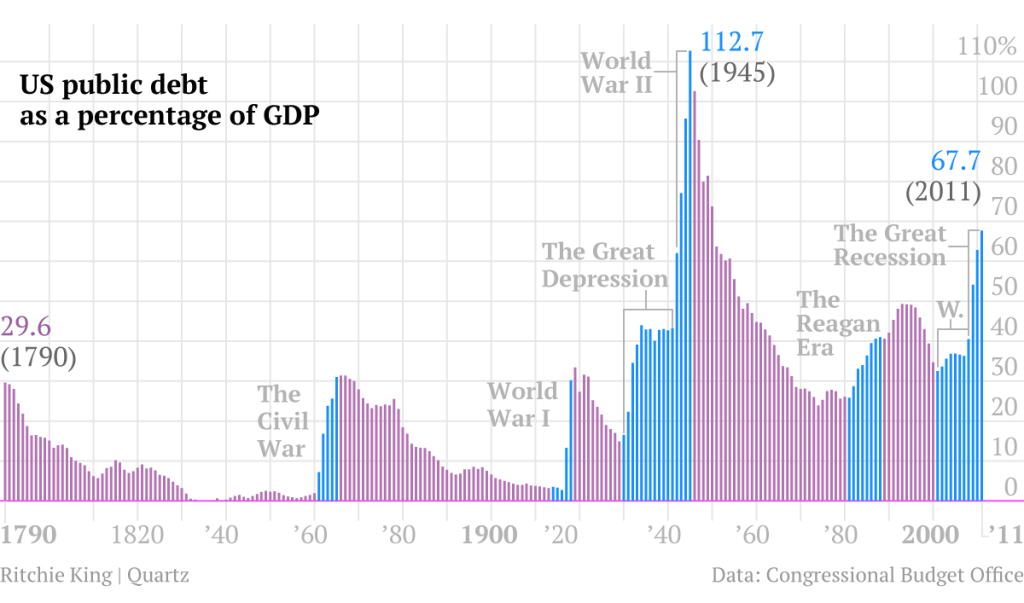 US debt from 1790 to 2011